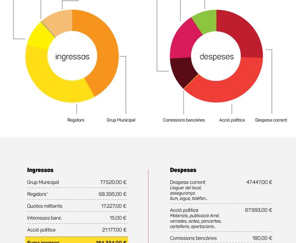 Els comptes clars: transparència total