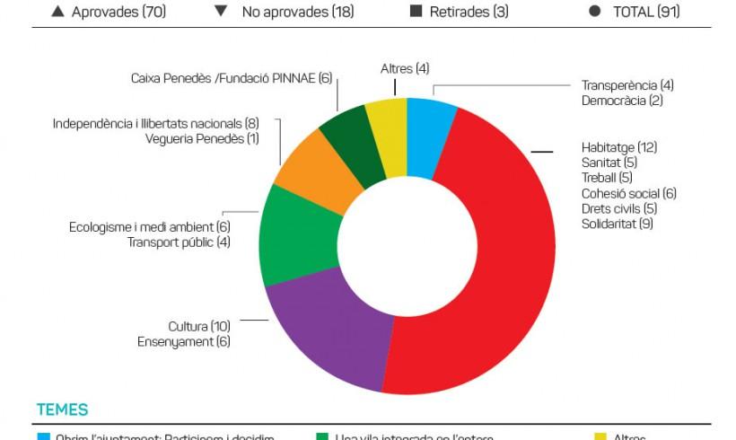 Valoració de la legislatura 2011-2105 i de l'acció de govern