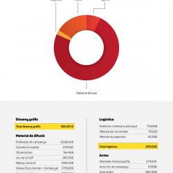 La CUP de Vilafranca publica els comptes i despeses de la seva campanya electoral