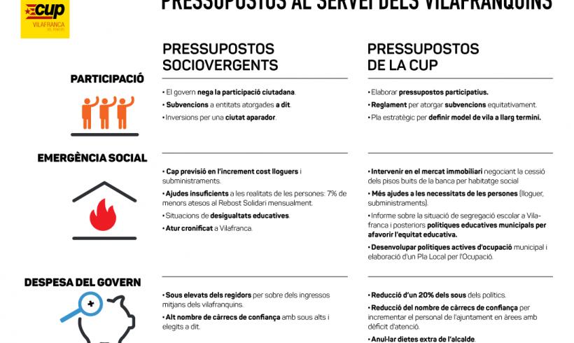 PRESSUPOSTOS MUNICIPALS AL SERVEI DELS VILAFRANQUINS/ES
